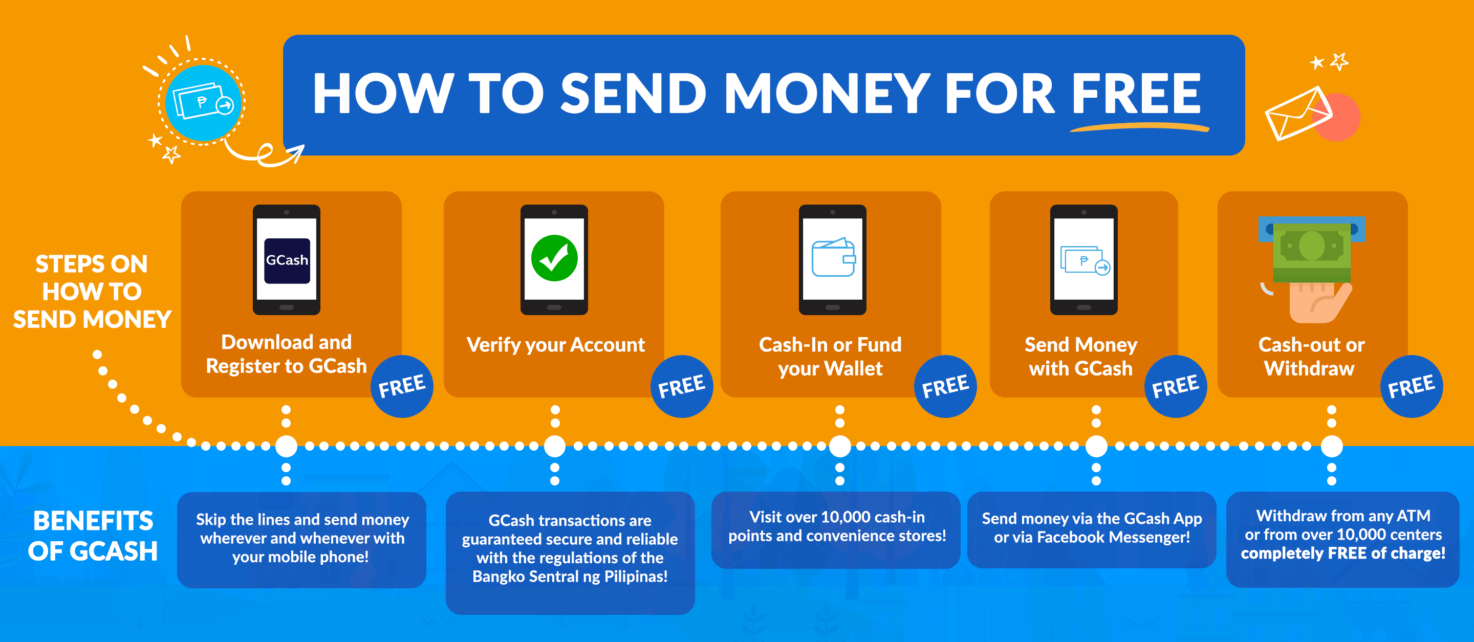 Send And Remit Money For Free With Gcash